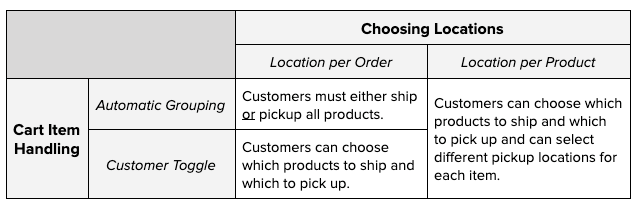 A table to explain how the Choosing Locations and Cart Item Handling settings impact customer checkout experience.