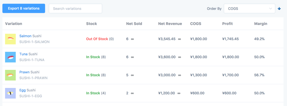 WooCommerce Cost of Goods Metorik profit margin
