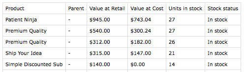WooCommerce Cost of Goods Product valuation export