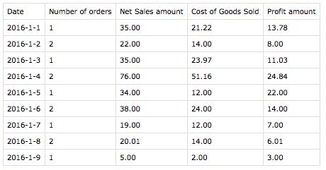WooCommerce Cost of Goods Profit export