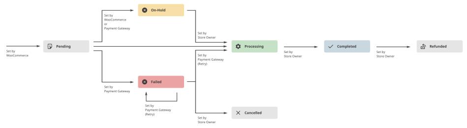 Order Diagram