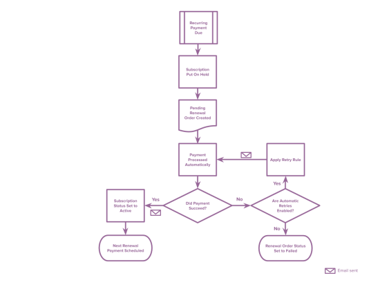 Automatic Renewal Retry Process