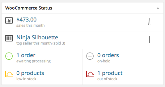 WooCommerce Status Dashboard Widget