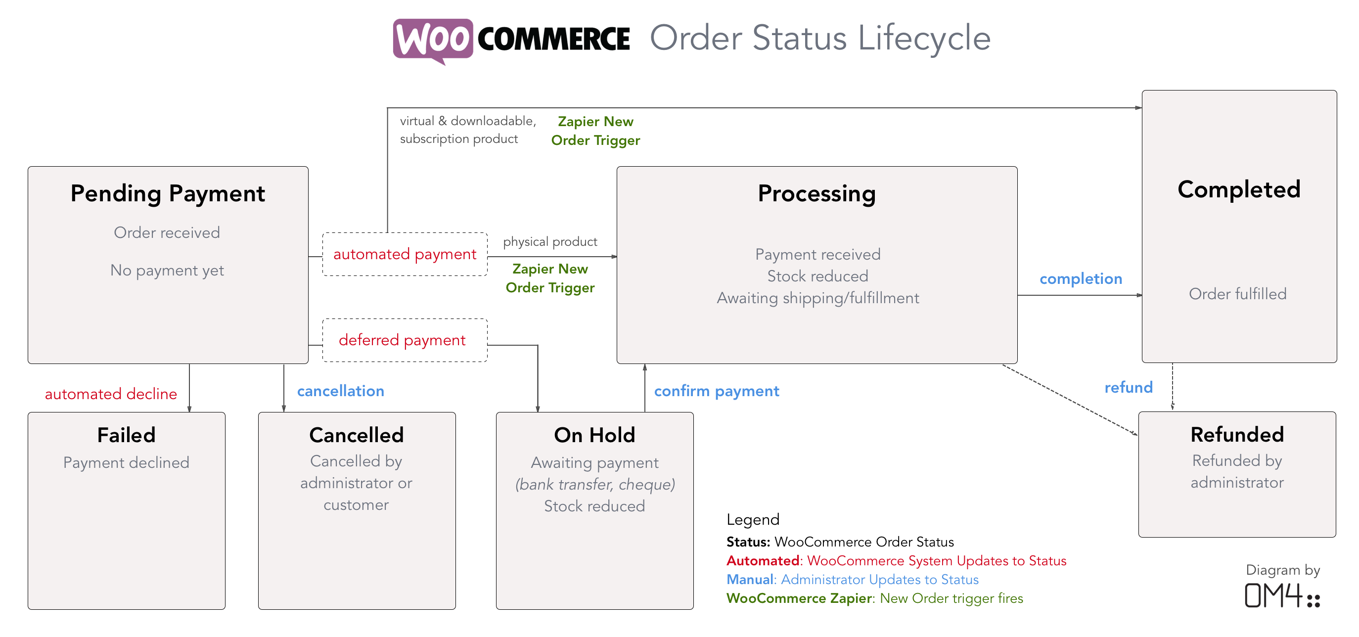 WooCommerce Zapier Integration - WooCommerce Docs