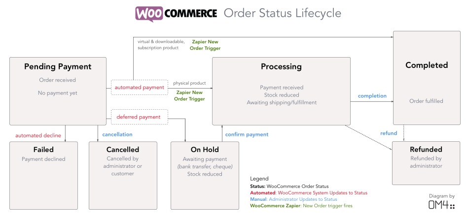 WooCommerce Zapier Order Status Life Cycle