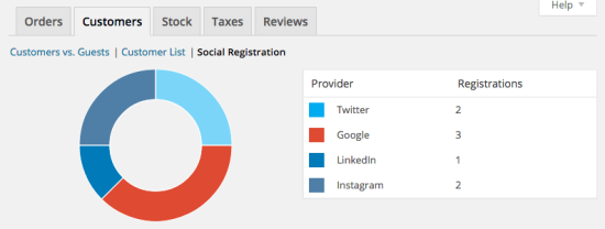 WooCommerce Social Login reports