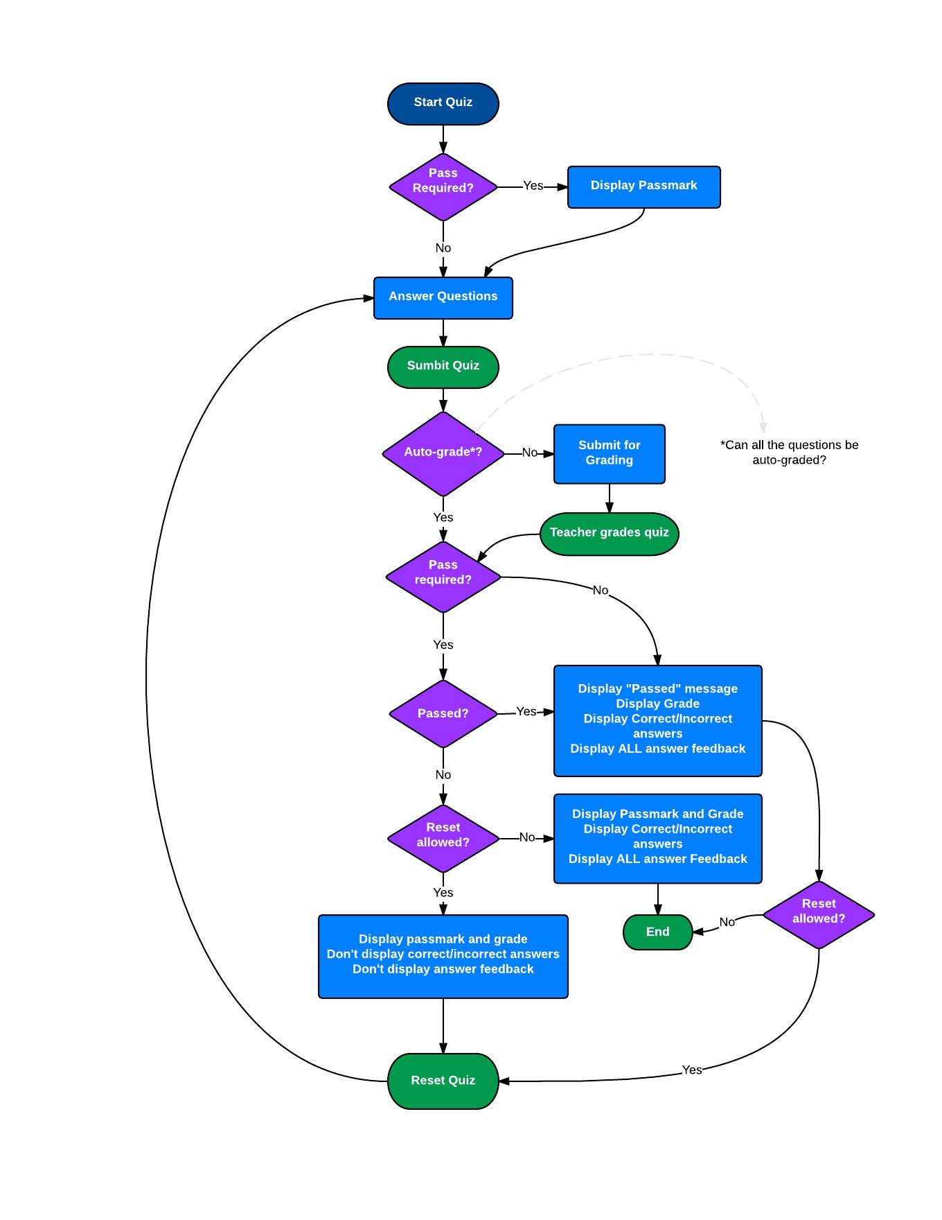 Sensei-Quiz-Workflow