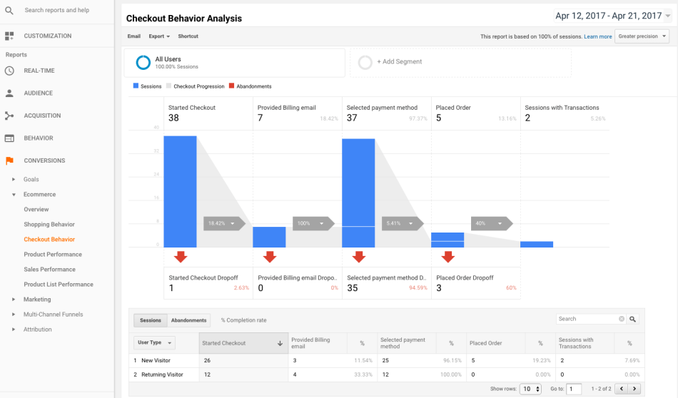 WooCommerce Google Analytics Pro Checkout Behavior analysis