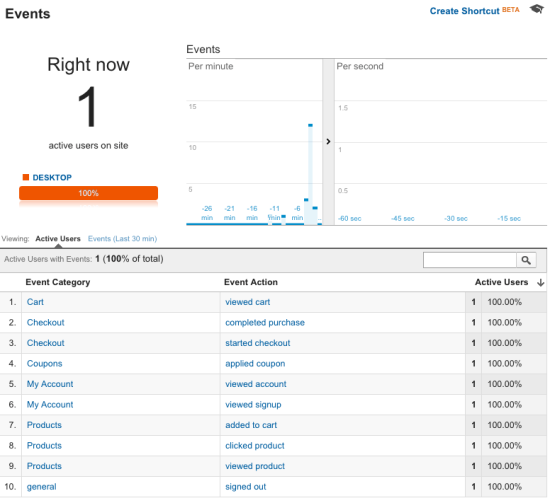 WooCommerce Google Analytics Pro: events tracked