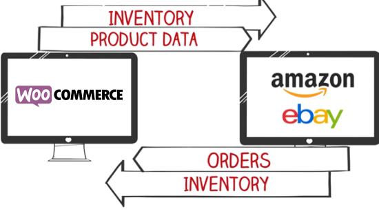 Amazon And Ebay Integration For Woocommerce Woocommerce Docs