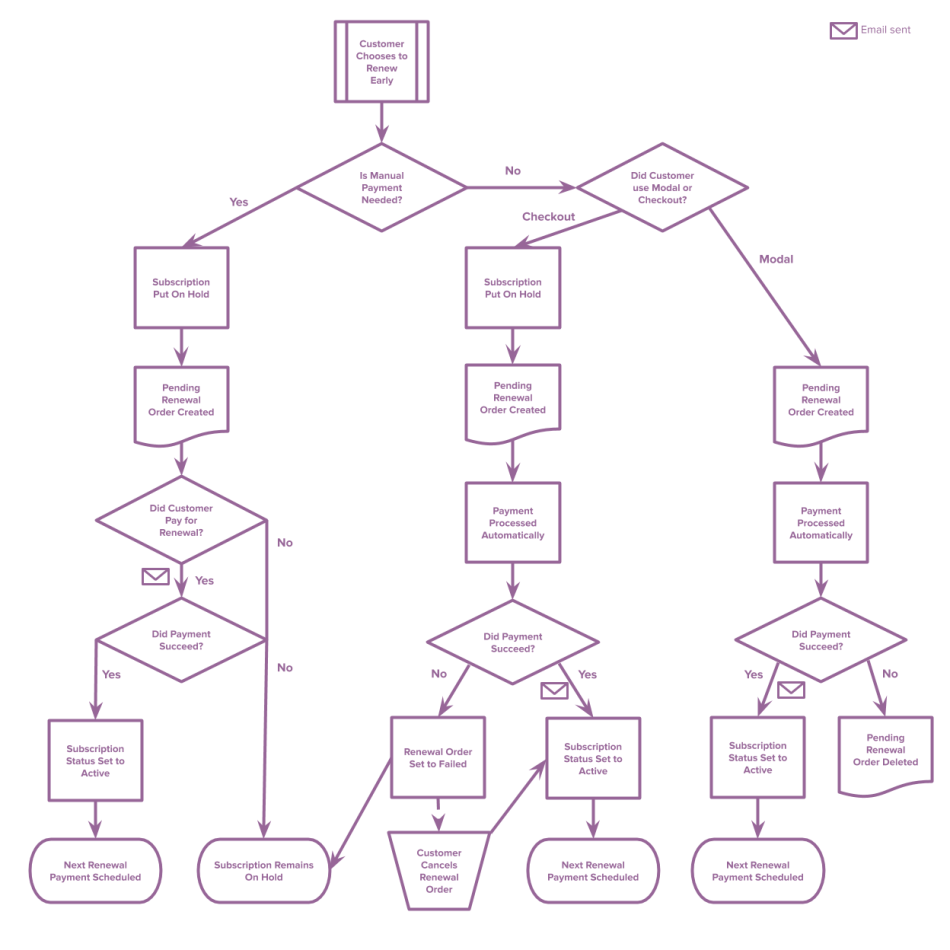 Early Renewal Process Flowchart