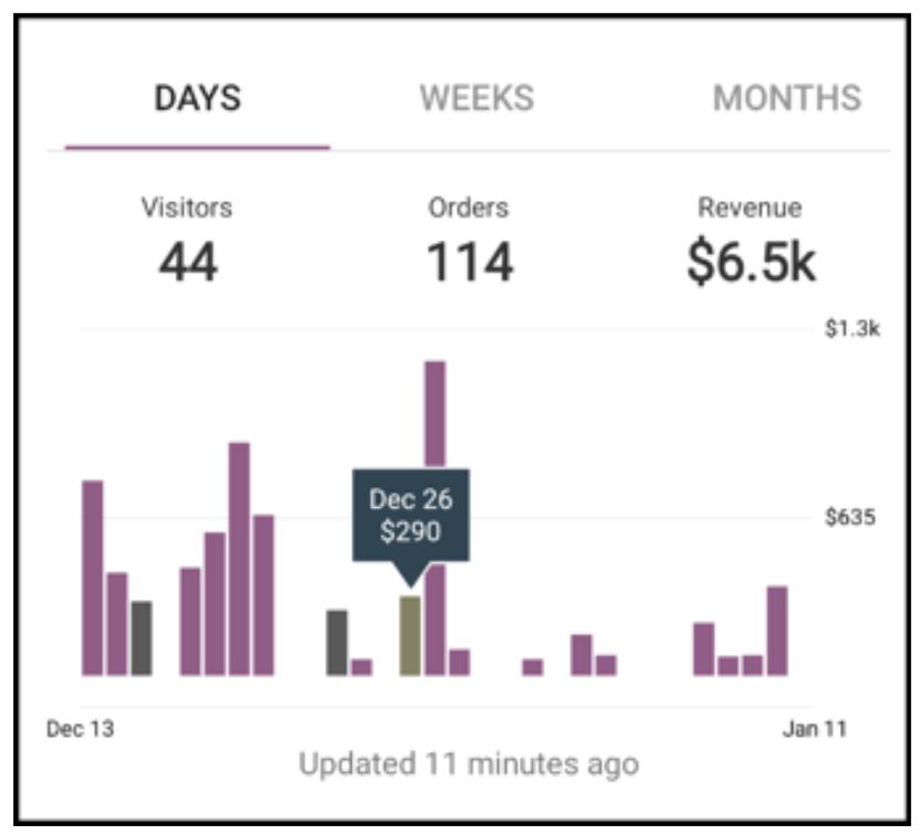 woo android bar graph - WooCommerce Docs