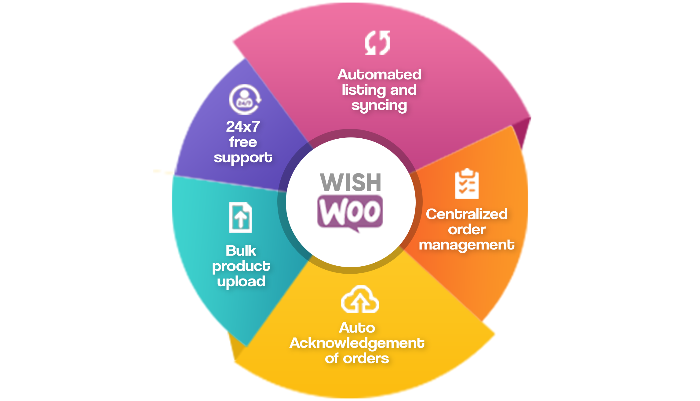 Wish Integration For WooCommerce