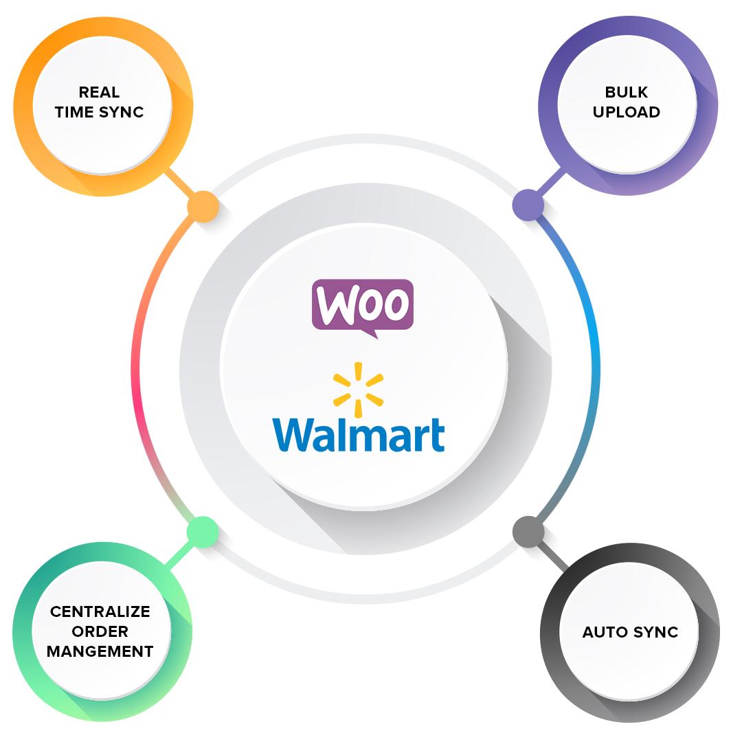 Walmart WooCommerce